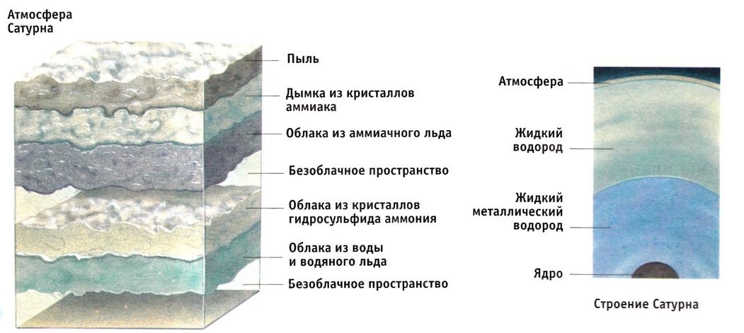 Ниже приведена схема строения